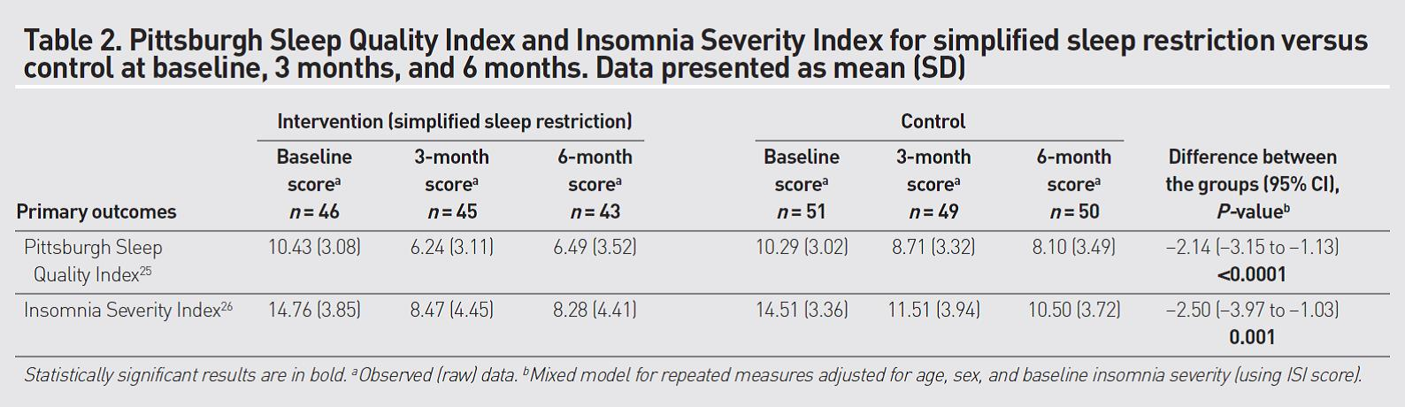 Sleep Quality Index